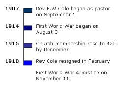 Timeline 1907 - 1918