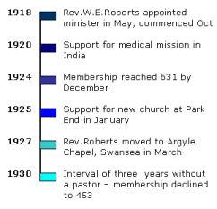 Timeline 1918 - 1930
