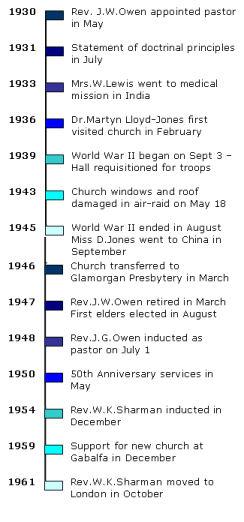 Timeline 1930 - 1961