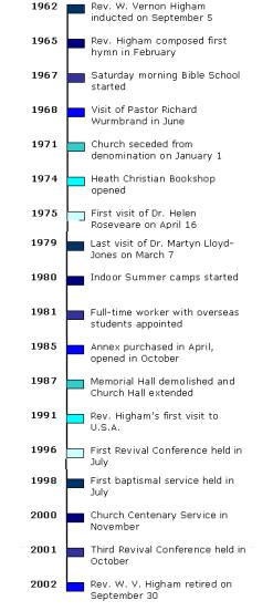 Timeline 1962 - 2002
