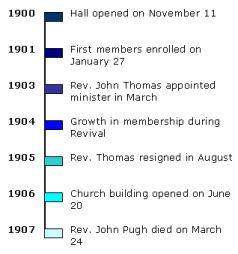 Timeline 1900 - 1907
